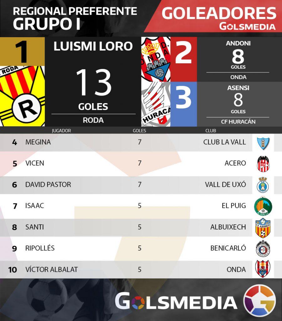 goleadoresgrupo1