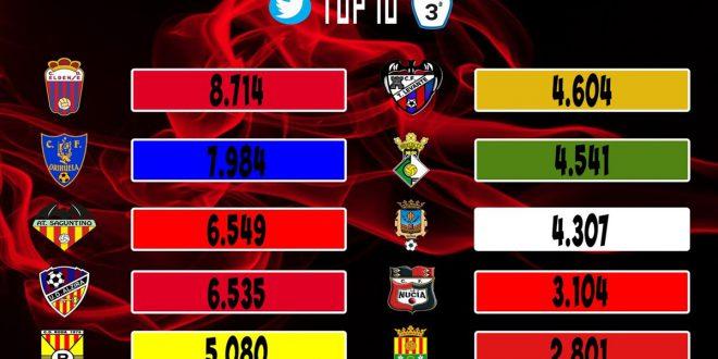 Ranking seguidores twitter Tercera División