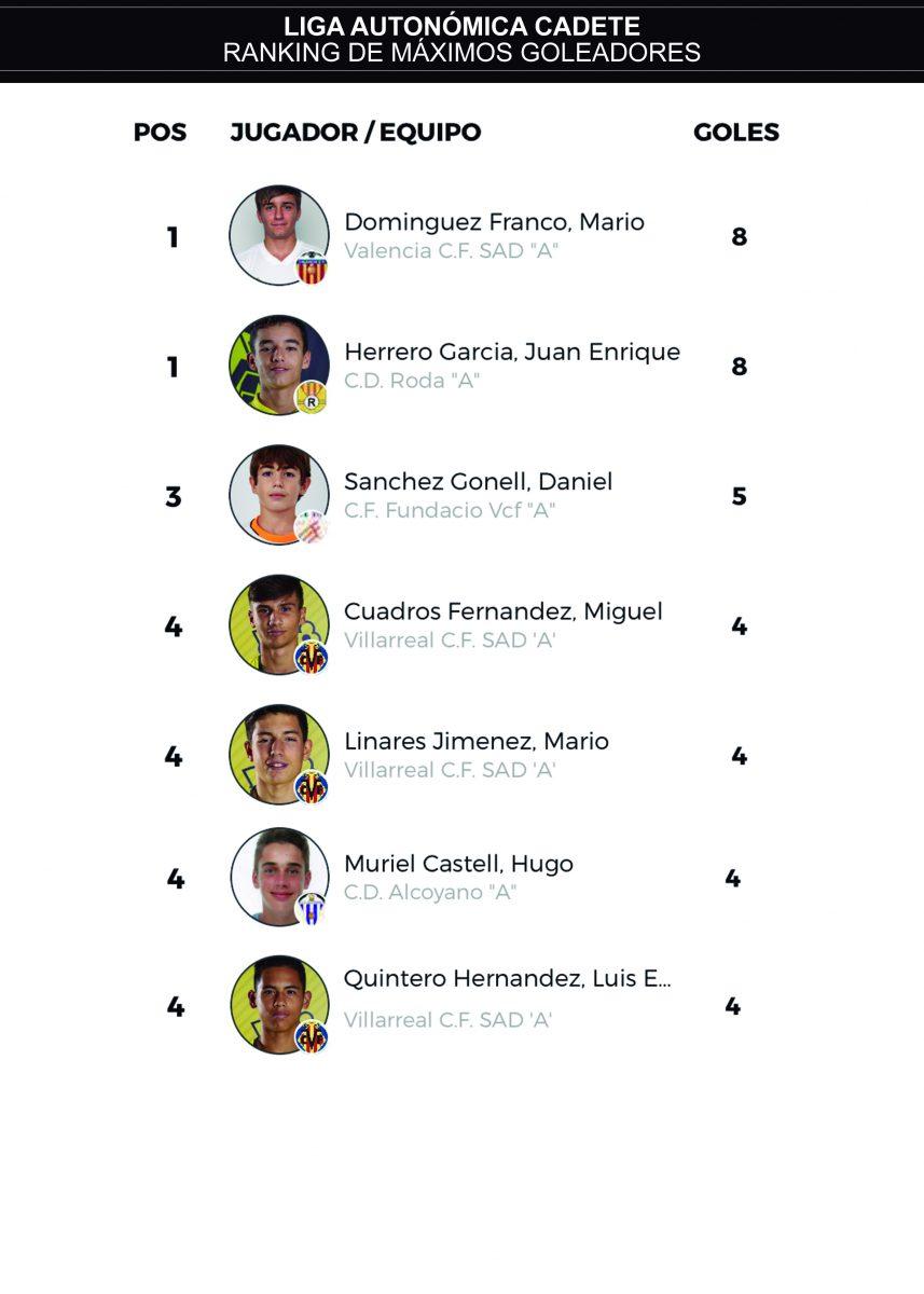 J7 ranking goleadores cadete autonómica