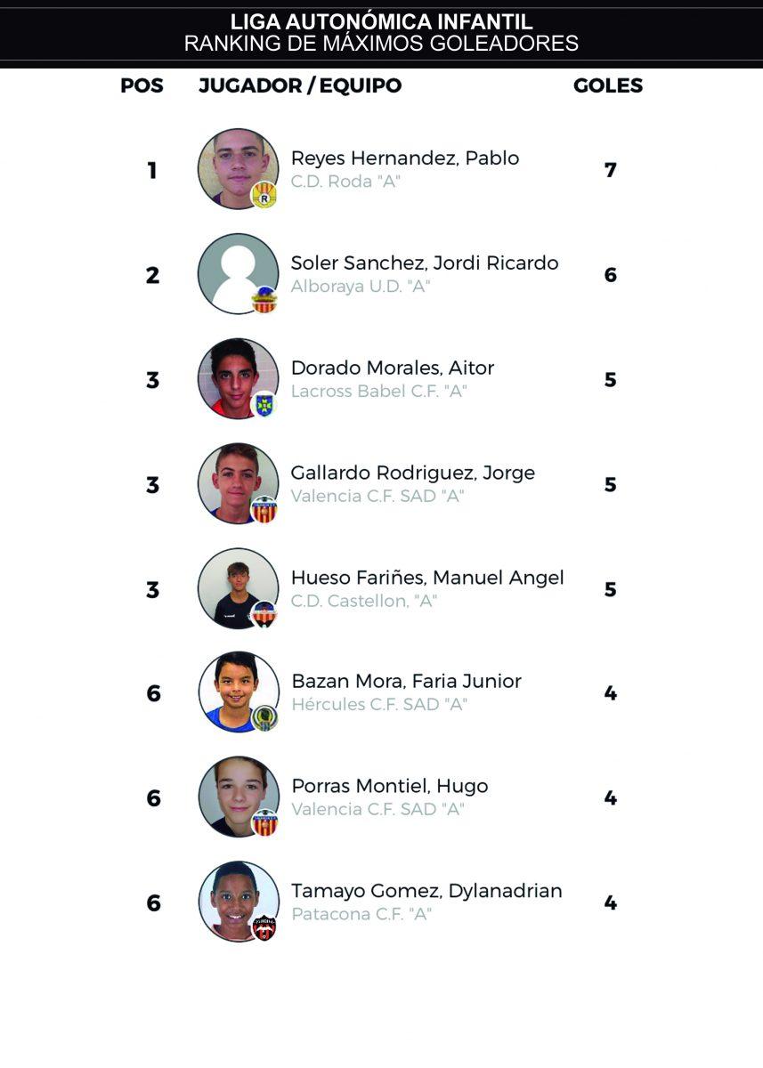 J7 ranking goleadores infantil autonómica