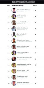 ranking máximos goleadores liga nacional juvenil
