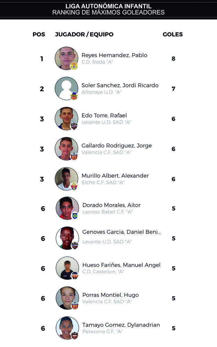 J10 ranking goleadores infantil autonómica