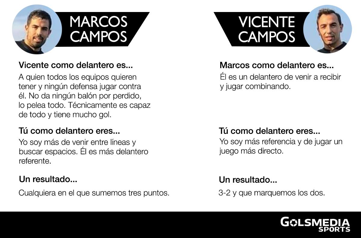 Marcos y Vicente Campos