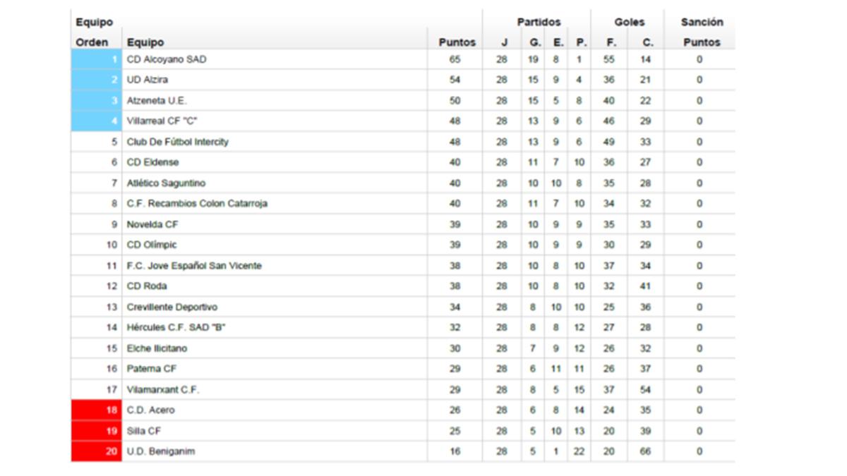 Suposición Ocurrir luego  La Jueza de Competición resuelve la clasificación final de la Tercera  División - Golsmedia