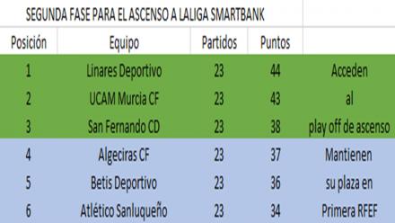 clasificacion-grupo-play-off-Liga-Smartbank